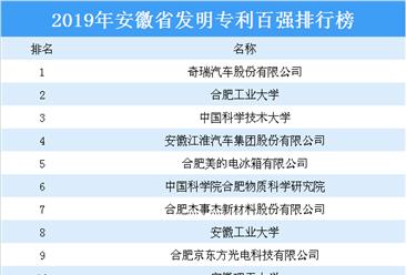 2019年安徽省发明专利百强排行榜