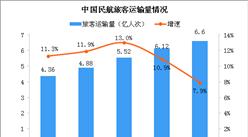 2019年民航旅客運輸量6.6億人次 同比增長7.9%(圖)