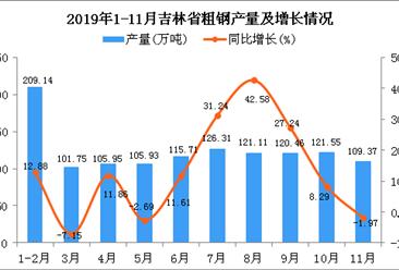 2019年1-11月吉林省钢材产量同比增长23.96%