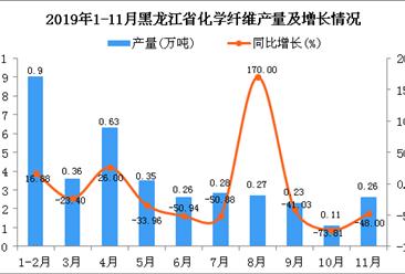 2019年1-11月黑龙江省化学纤维产量为3.39万吨 同比下降29.08%