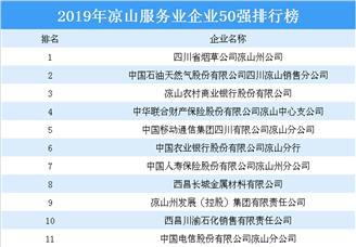 2019年凉山服务业企业50强排行榜