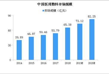 国家政策支持医用敷料产业发展 2020年中国医用敷料市场规模将达82亿(图)