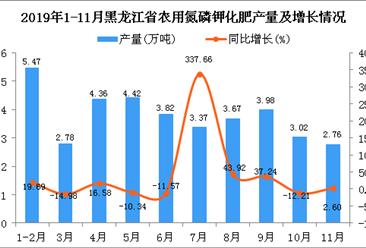 2019年1-11月黑龙江省农用氮磷钾化肥产量同比增长24.05%