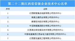 第二十二批江西省省级企业技术中心名单出炉:37家企业技术中心上榜(附名单)