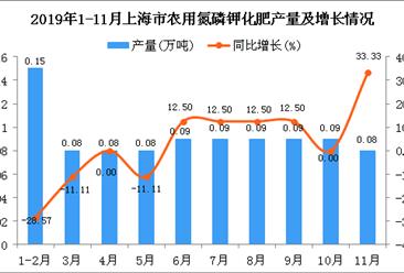 2019年1-11月上海市农用氮磷钾化肥产量同比下降3.19%