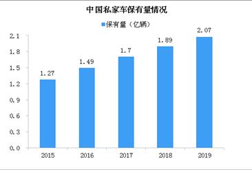 2019年私家车保有量首次突破2亿辆 中国汽车未来有较大增长空间(图)