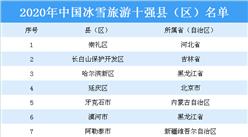 2020年中国冰雪旅游十强县(区)名单出炉:黑龙江3地入选(图)