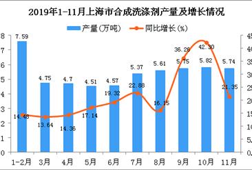 2019年1-11月上海市合成洗涤剂产量为55.33万吨 同比增长23.39%