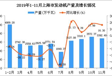 2019年1-11月上海市发动机产量为31045.76万千瓦 同比下降13.7%