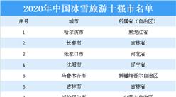 2020年中国冰雪旅游十强市名单出炉:除了哈尔滨还有哪些城市入选?(图)