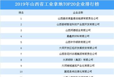 产业地产投资情报:2019年山西省工业拿地top20企业排名(土地篇)