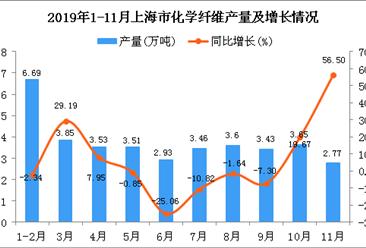2019年1-11月上海市化学纤维产量及增长情况分析