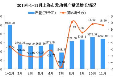 2019年1-11月上海市发动机产量同比下降13.7%
