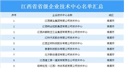 江西省350个省级企业技术中心名单汇总一览(附详细名单)