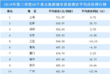 2019年第三季度50个重点旅游城市星级酒店平均房价排行榜(附榜单)