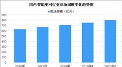 2020年中国智能电网市场规模预测:市场规模将近800亿元(图表)