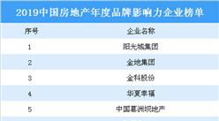 2019中國房地產年度品牌影響力企業榜單出爐:貝殼找房入選(圖)
