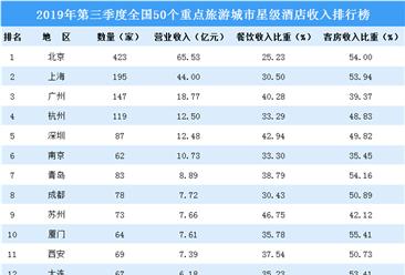 2019年第三季度50个重点旅游城市星级酒店收入排行榜(附榜单)