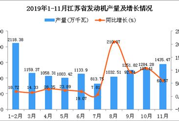 2019年1-11月江苏省发动机产量为12648.79万千瓦 同比增长46.47%