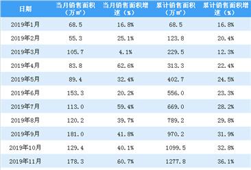 2019年12月世茂房产销售简报:销售额同比增长53.8%(附图表)