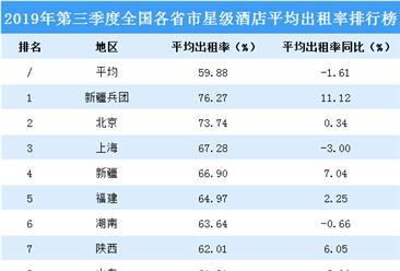 2019年第三季度全国各省市星级酒店平均出租率排行榜(附榜单)