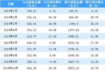 2019年12月保利地产销售简报:销售额同比增长15.4%(附图表)