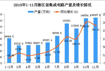 2019年1-11月浙江省集成电路产量同比增长115.26%