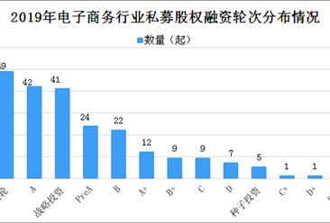 2019年中国电子商务行业私募股权投融资情况分析:A轮投资占比最多 (图表)