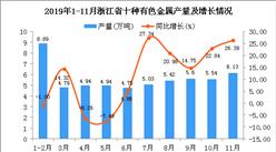 2019年1-11月浙江省十种有色金属产量为71.65万吨 同比增长40.55%