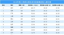 2019年第三季度全国各省市星级酒店收入排行榜(附榜单)