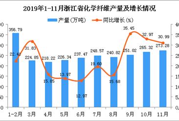2019年1-11月浙江省化学纤维产量同比增长25.58%