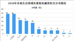 2019年本地生活领域私募股权投融资情况分析(图表)