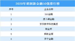 2020年胡润新金融50强排行榜