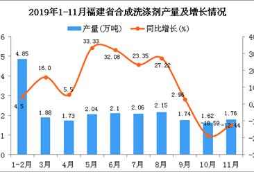 2019年1-11月福建省合成洗涤剂产量为21.95万吨 同比增长9.37%