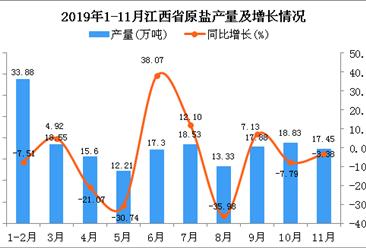 2019年1-11月江西省原盐产量为183.52万吨 同比下降6.7%