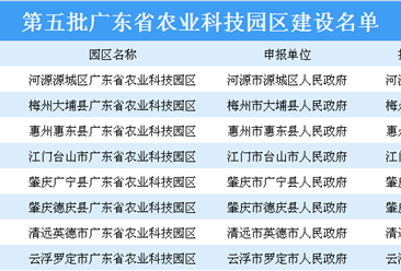 第五批广东省农业科技园区出炉:8大园区上榜(附名单)