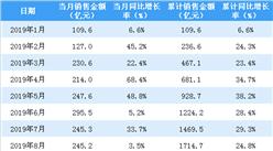 2019年12月新城控股銷售簡報:銷售額同比增長7.6%(附圖表)