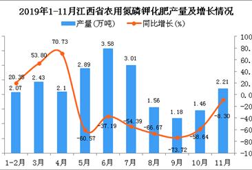 2019年1-11月江西省农用氮磷钾化肥产量同比下降33.05%