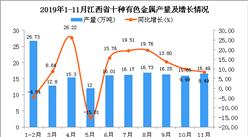 2019年1-3季度江西省十种有色金属产量为172.69万吨 同比增长14.19%