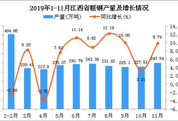 2019年1-11月江西省钢材产量为2533.98万吨 同比增长7.48%