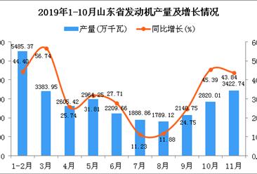 2019年1-11月山东省发动机产量为28499万千瓦 同比增长33.54%