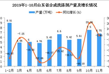 2019年1-11月山东省合成洗涤剂产量为64.74万吨 同比下降26.11%