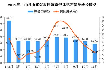 2019年1-11月山东省农用氮磷钾化肥产量为389.83万吨 同比增长4.08%