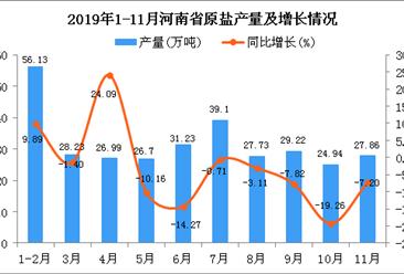 2019年1-11月河南省原盐产量为318.14万吨 同比下降6.27%