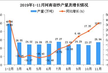 2019年1-11月河南省纱产量及增长情况分析