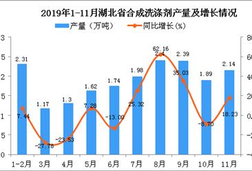 2019年1-11月湖北省合成洗涤剂产量为21.7万吨 同比增长22.67%