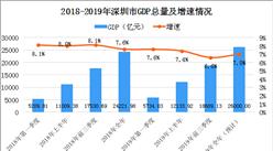 """深圳2019年 """"成绩单""""出炉:GDP预计超2.6万亿元"""