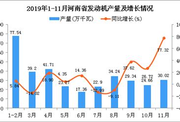 2019年1-11月河南省发动机产量为341.02万千瓦 同比增长5.84%