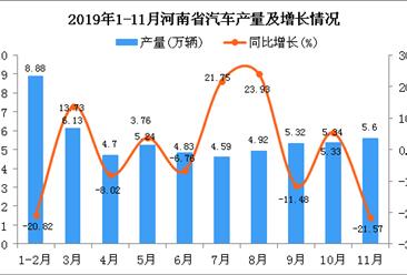2019年1-11月河南省汽车产量为55.48万辆 同比增长2.66%