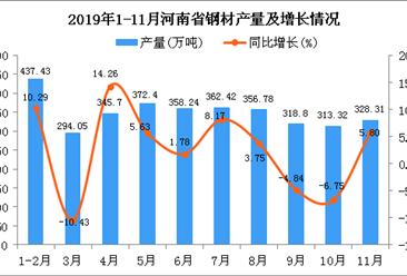 2019年1-11月河南省钢材产量为3488.65万吨 同比增长0.16%